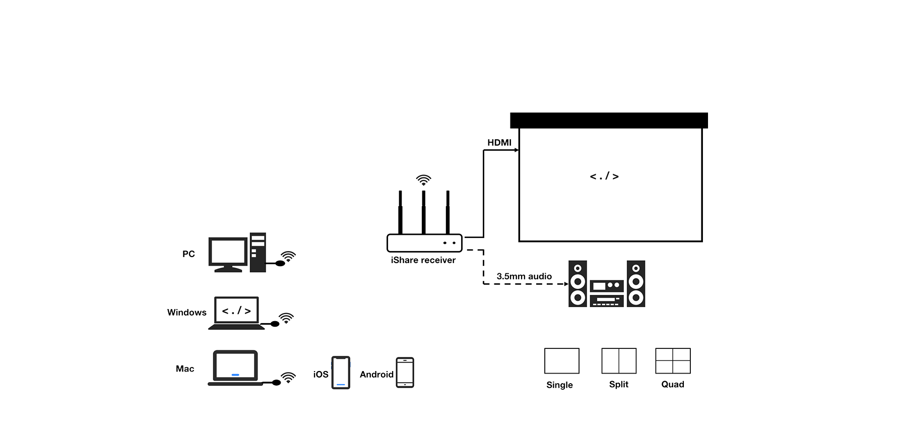 iShare Wireless Presentation BYOD