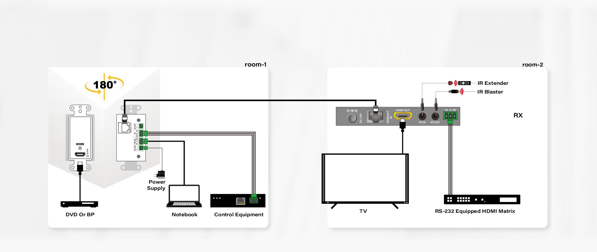 INFOBIT-HDBaseT-WallPlates