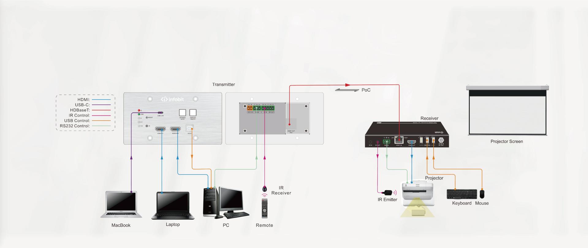 WP301 3x1 wallplate transmitter switcher kit