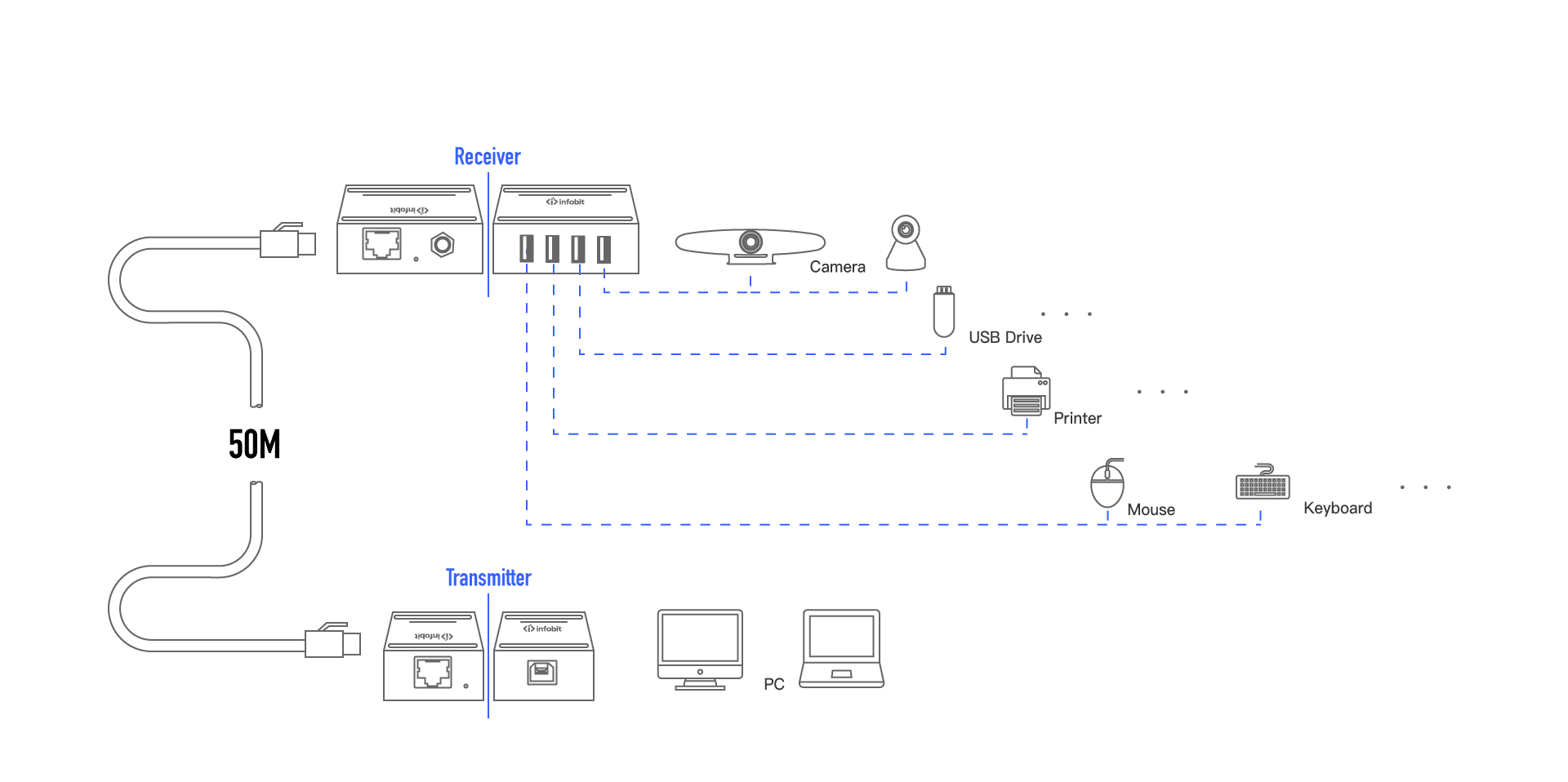 iTrans USB2.0 Extenders TR50 50m